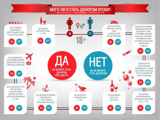 Сдача крови в Москве за деньги (донорство) на 2020 год - цена, платная, пункты, без регистрации