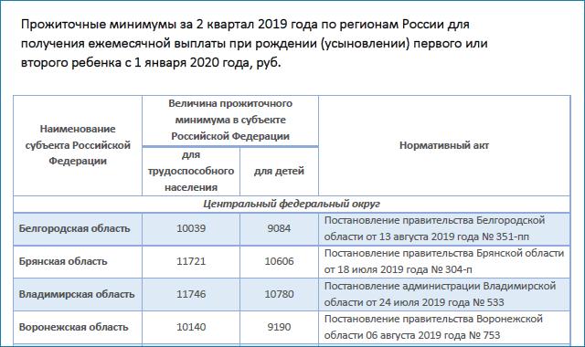 Как рассчитать прожиточный минимум на семью из 4 человек в 2020 году - в Москве, в СПб