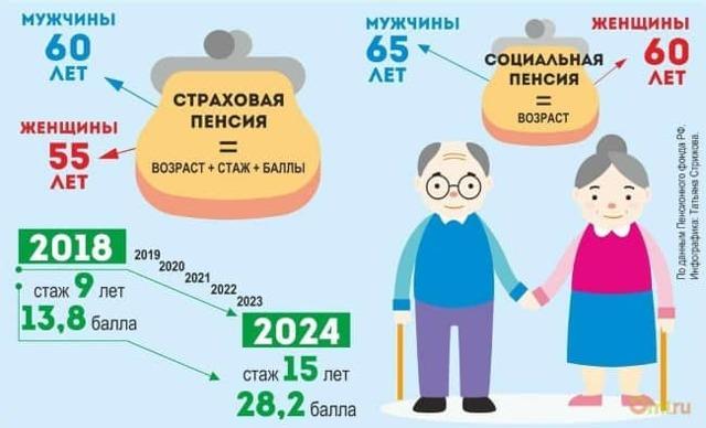 Социальная пенсия по старости в 2020 году - что это такое, от чего зависит размер, без трудового стажа
